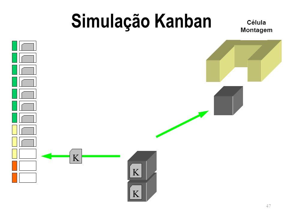 Simulação Kanban Célula Montagem K K K