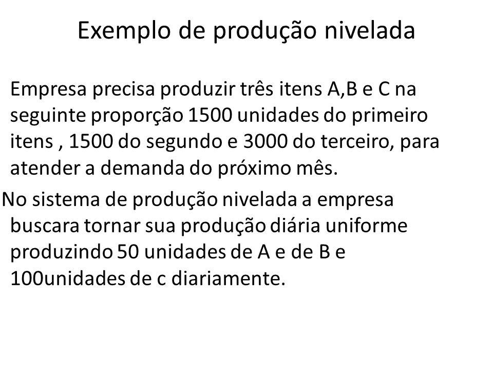 Exemplo de produção nivelada