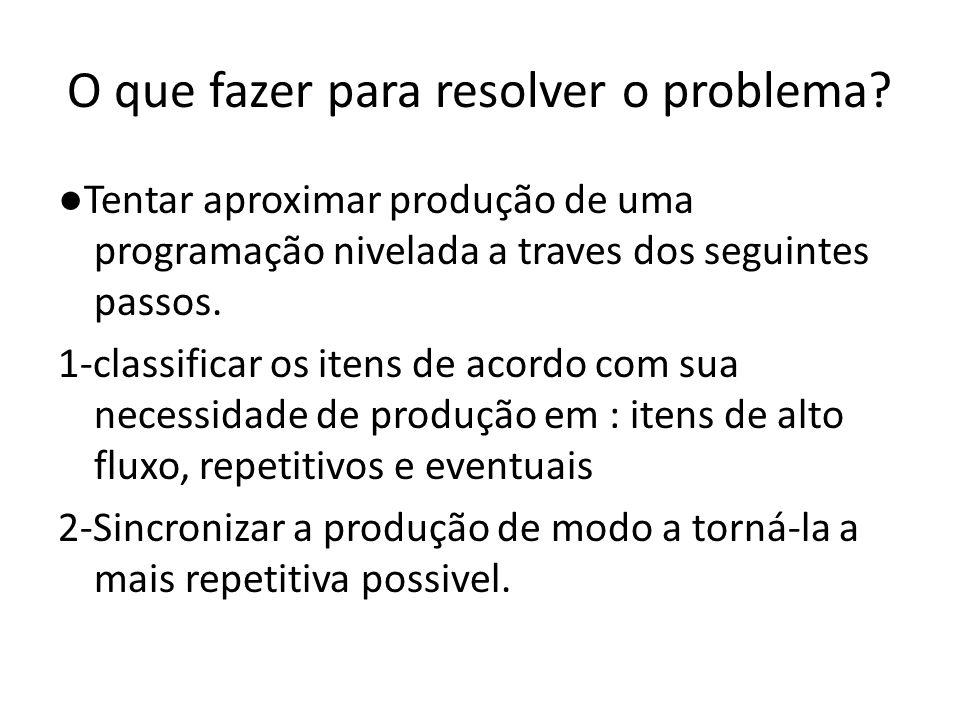 O que fazer para resolver o problema
