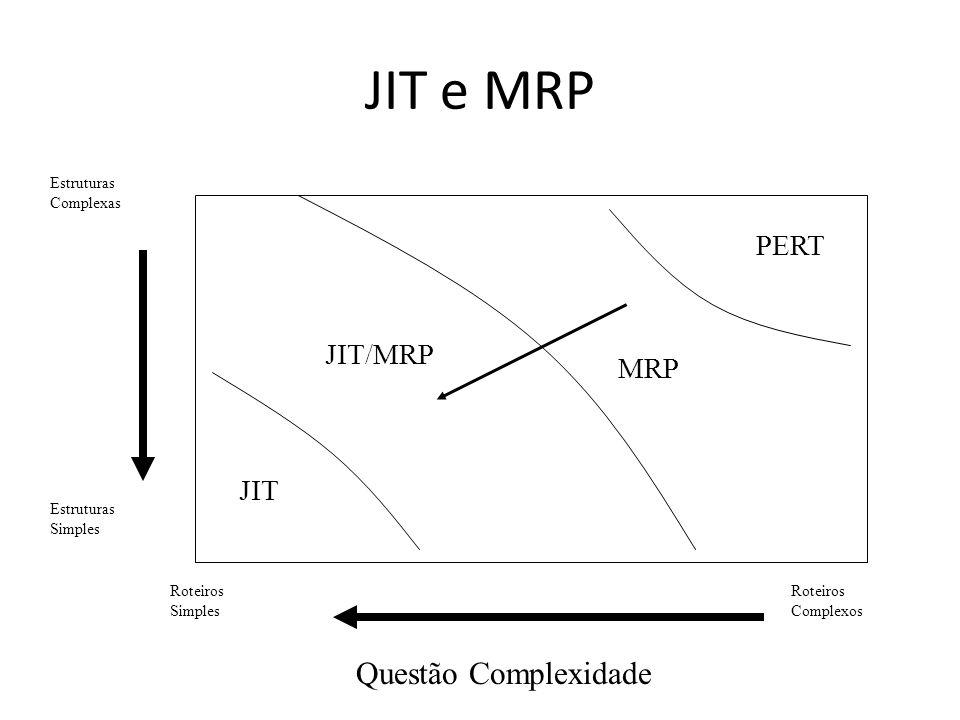 JIT e MRP Questão Complexidade PERT JIT/MRP MRP JIT Estruturas