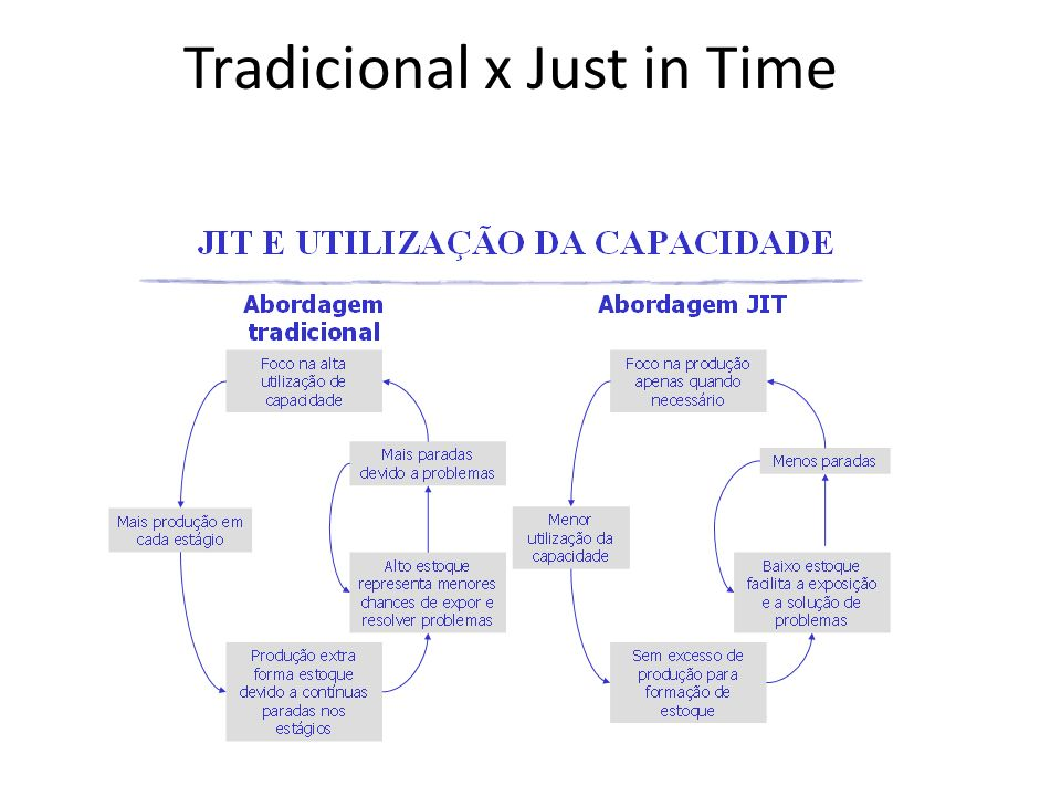 Tradicional x Just in Time