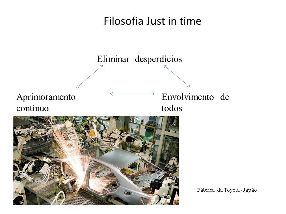 Filosofia Just in time Eliminar desperdícios Aprimoramento contínuo