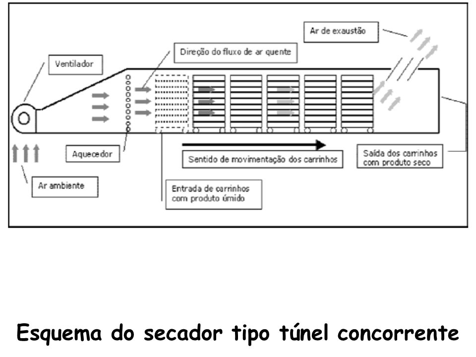 Esquema do secador tipo túnel concorrente