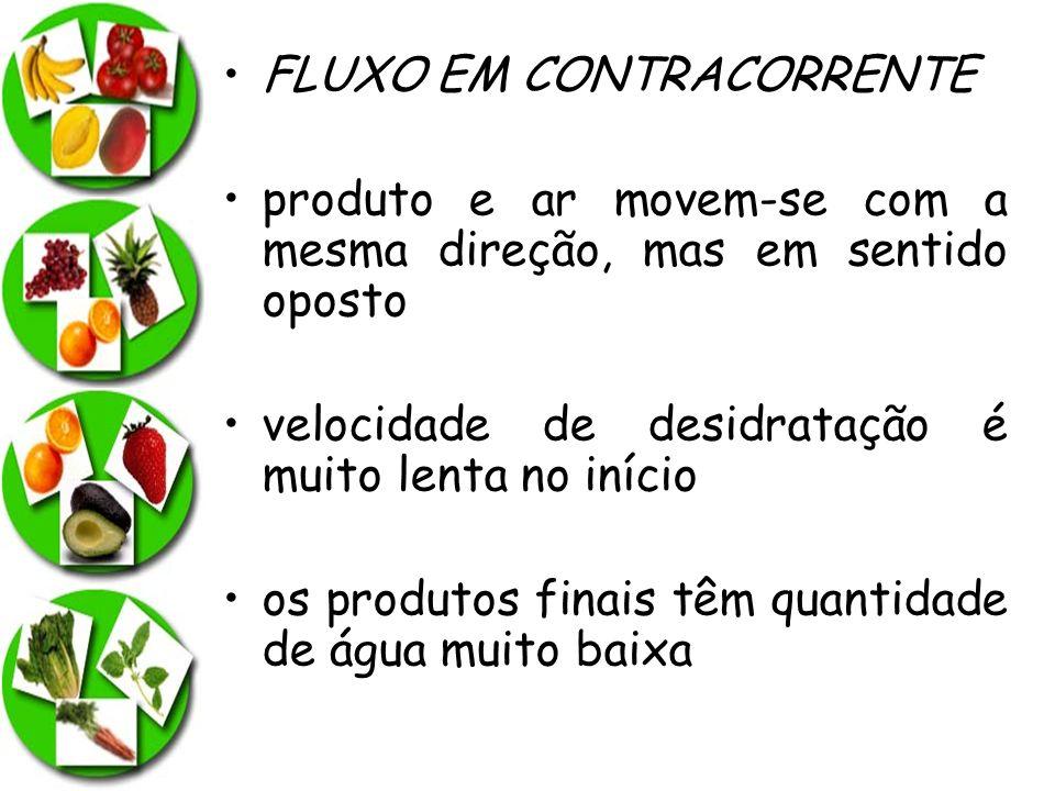 FLUXO EM CONTRACORRENTE