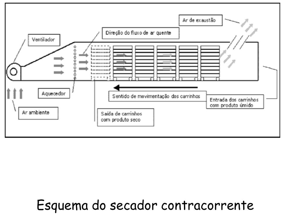 Esquema do secador contracorrente