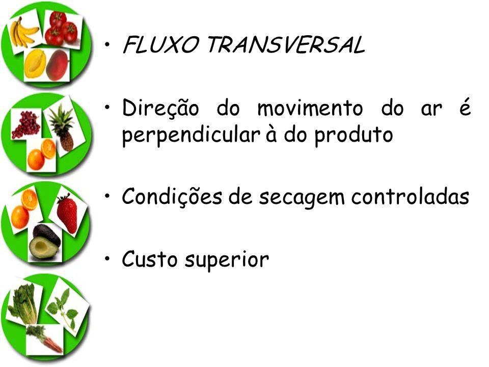 Direção do movimento do ar é perpendicular à do produto