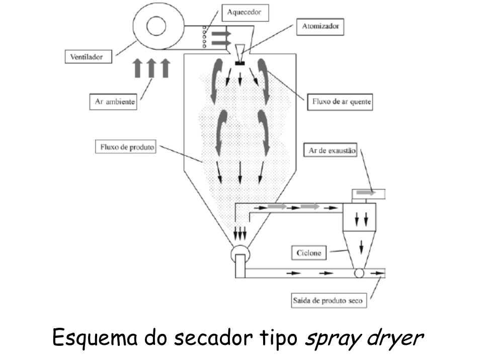 Esquema do secador tipo spray dryer