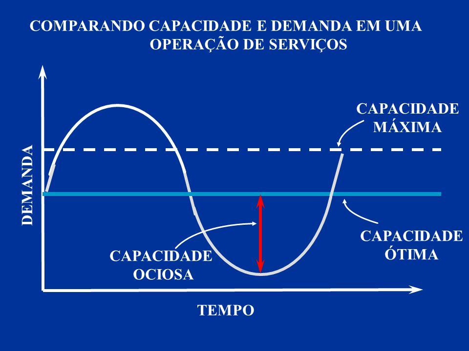 COMPARANDO CAPACIDADE E DEMANDA EM UMA