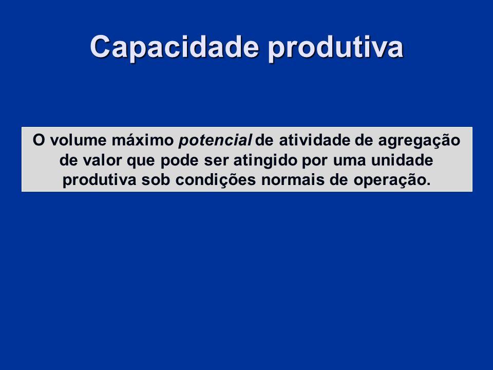 Capacidade produtiva