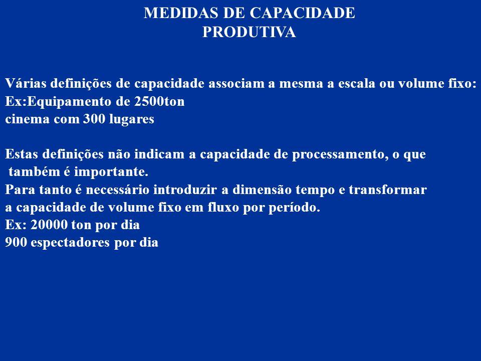 MEDIDAS DE CAPACIDADE PRODUTIVA