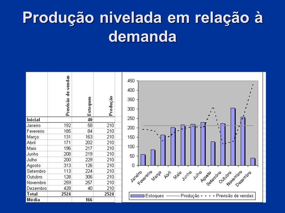 Produção nivelada em relação à demanda