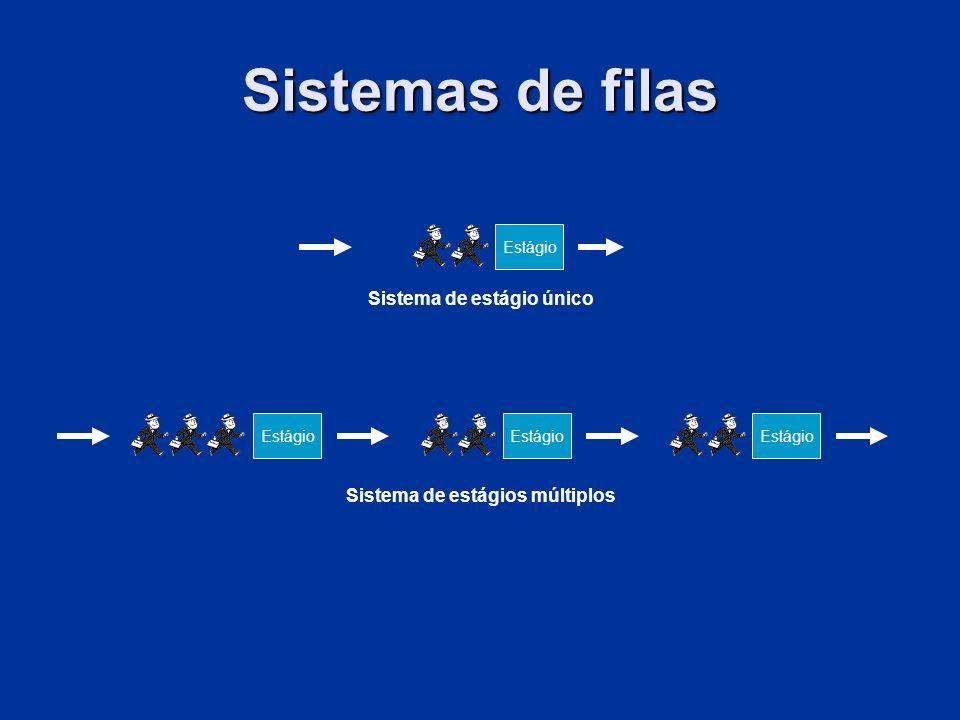 Sistemas de filas Sistema de estágio único