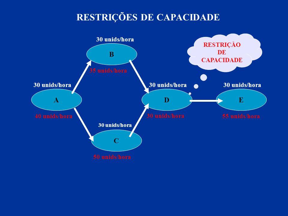 RESTRIÇÕES DE CAPACIDADE RESTRIÇÃO DE CAPACIDADE