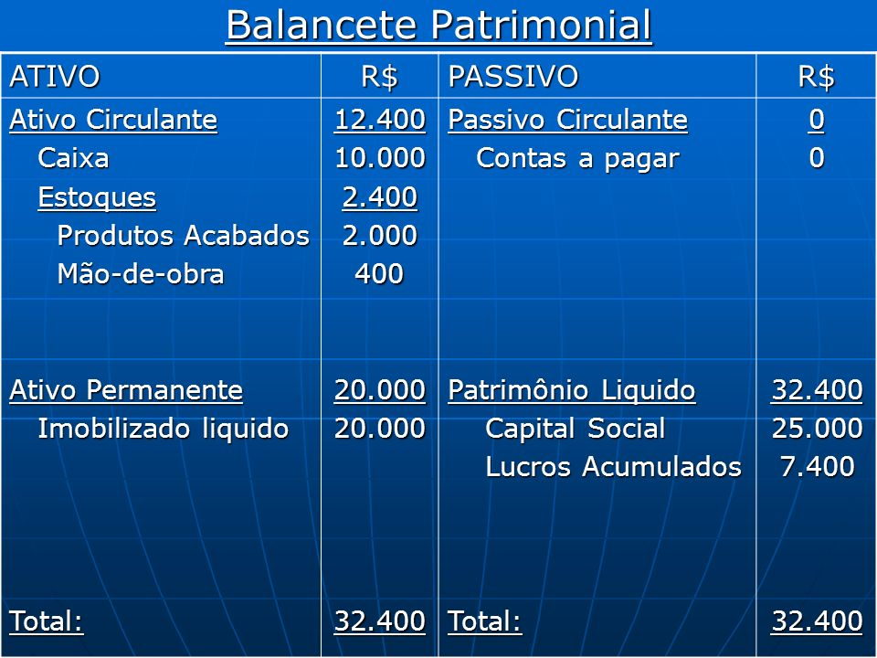 Balancete Patrimonial