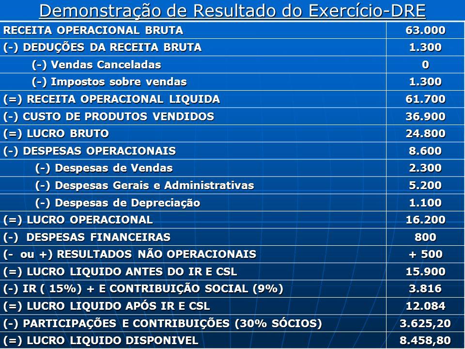Demonstração de Resultado do Exercício-DRE