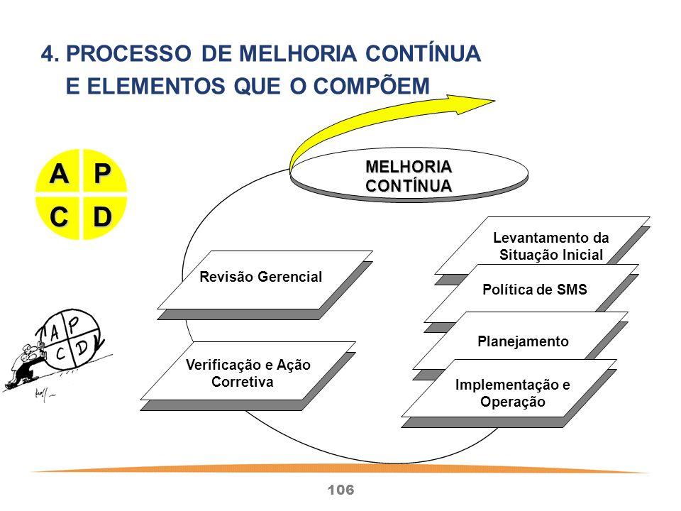 P D A C 4. PROCESSO DE MELHORIA CONTÍNUA E ELEMENTOS QUE O COMPÕEM