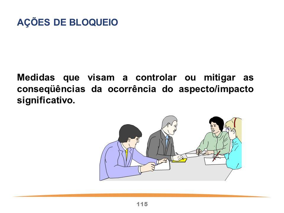 AÇÕES DE BLOQUEIO Medidas que visam a controlar ou mitigar as conseqüências da ocorrência do aspecto/impacto significativo.