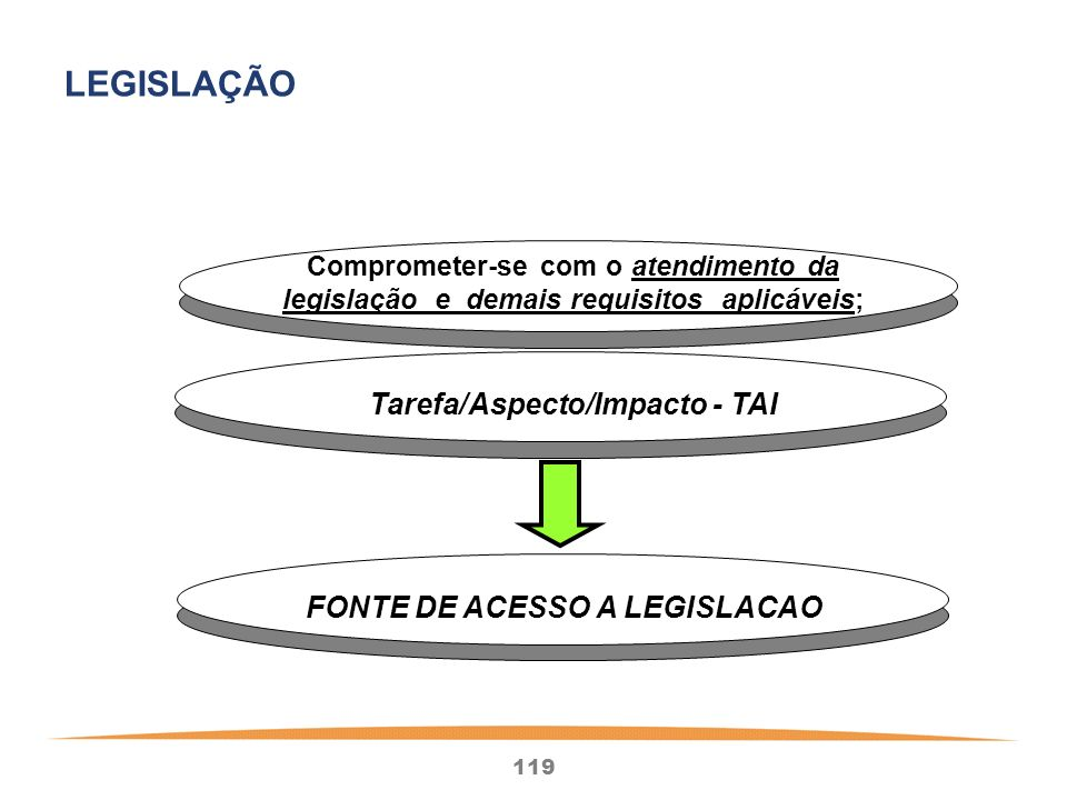 Tarefa/Aspecto/Impacto - TAI FONTE DE ACESSO A LEGISLACAO