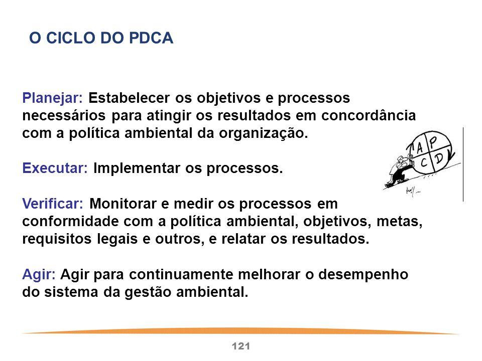 O CICLO DO PDCA