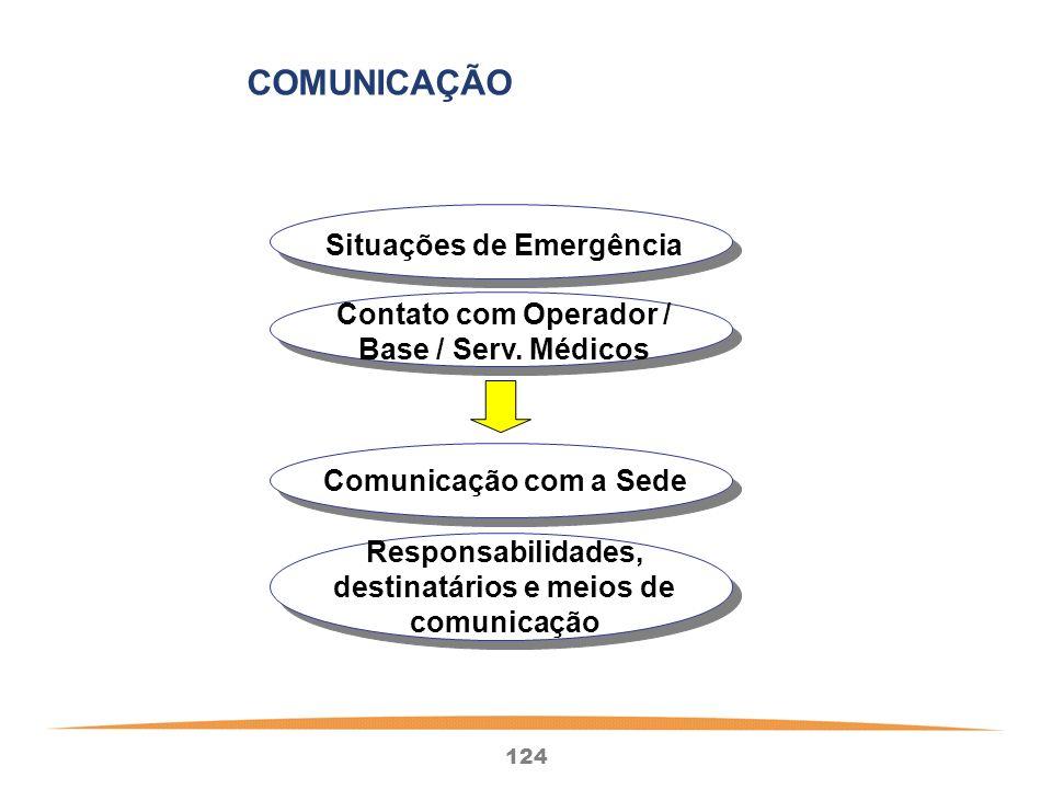 COMUNICAÇÃO Situações de Emergência