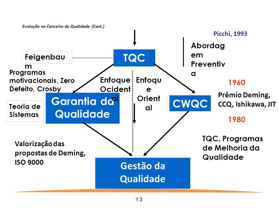 Evolução no Conceito de Qualidade (Cont.)