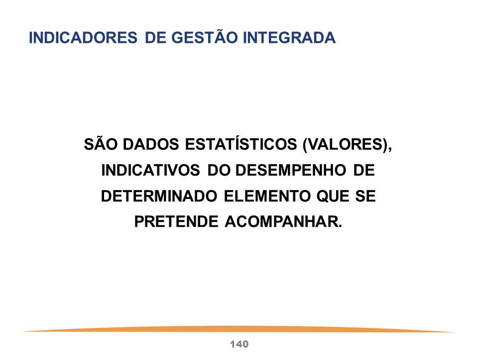 INDICADORES DE GESTÃO INTEGRADA
