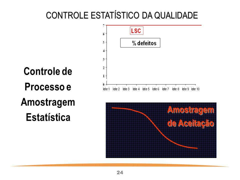 Controle de Processo e Amostragem Estatística