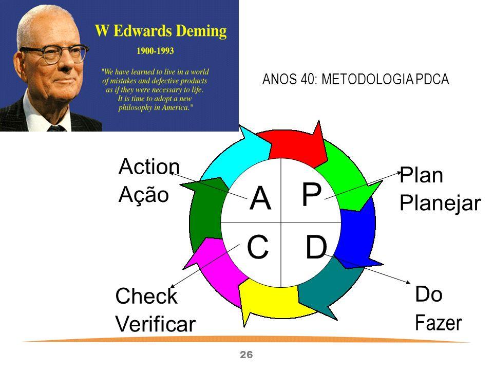 ANOS 40: METODOLOGIA PDCA