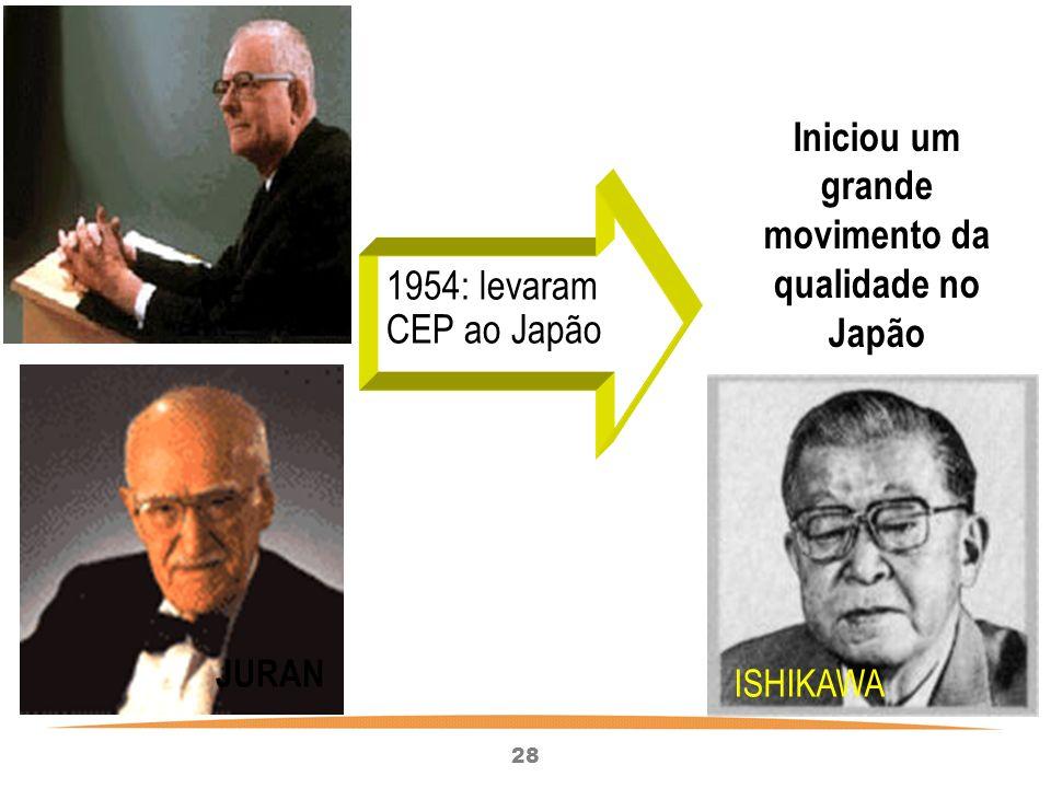 Iniciou um grande movimento da qualidade no Japão