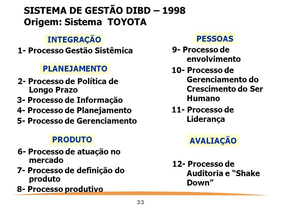 SISTEMA DE GESTÃO DIBD – 1998 Origem: Sistema TOYOTA