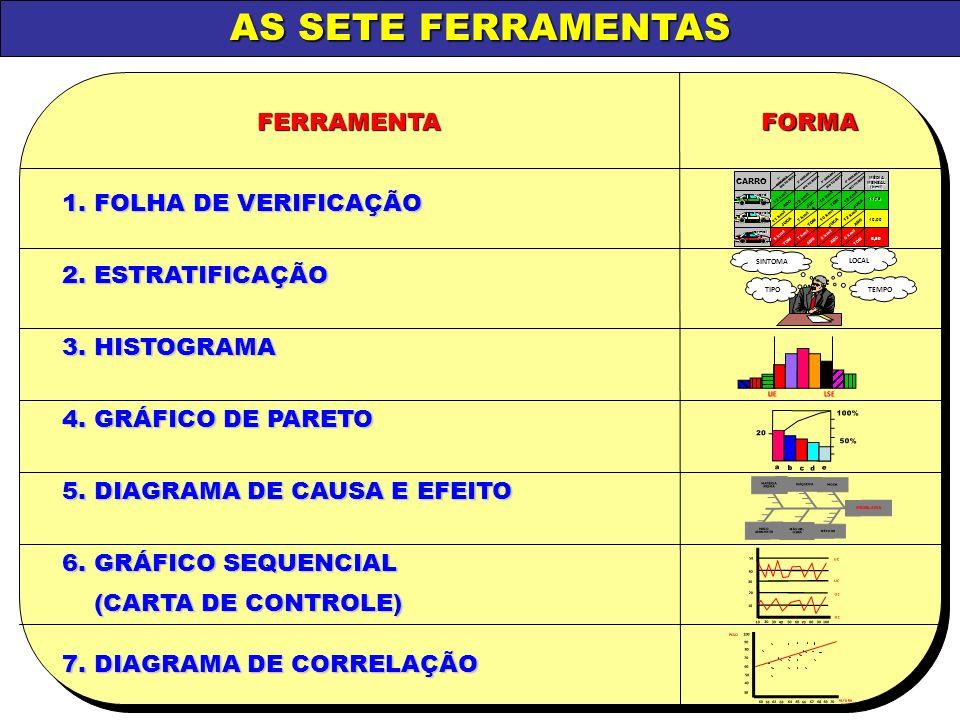 AS SETE FERRAMENTAS 1. FOLHA DE VERIFICAÇÃO 2. ESTRATIFICAÇÃO