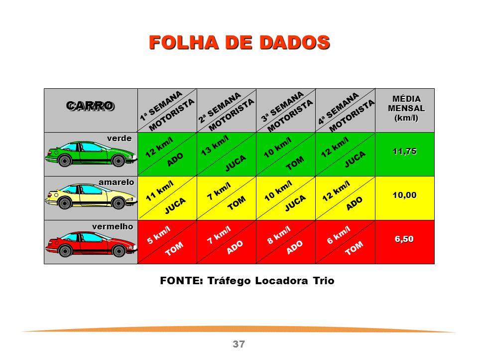 FONTE: Tráfego Locadora Trio
