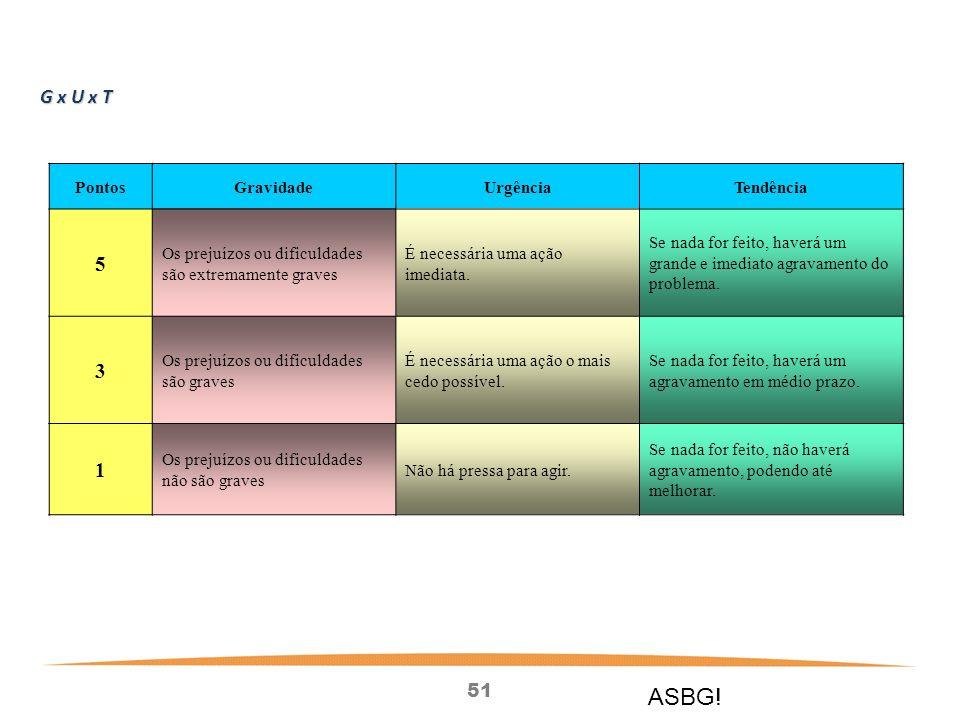 ASBG! 5 3 1 G x U x T Pontos Gravidade Urgência Tendência