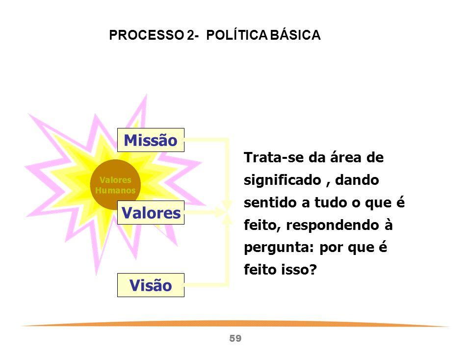 PROCESSO 2- POLÍTICA BÁSICA