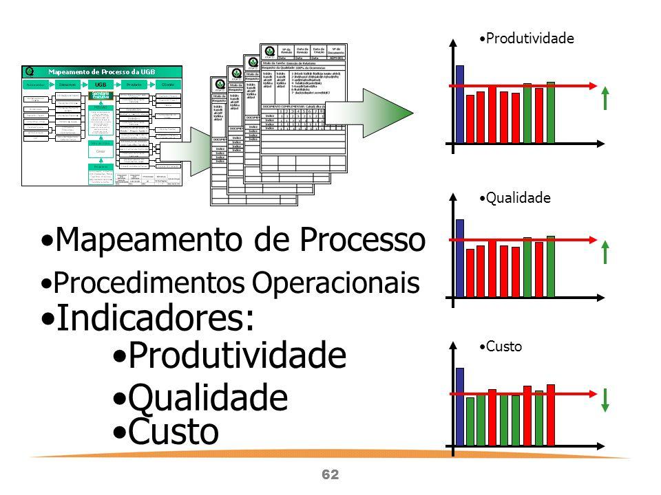 Indicadores: Produtividade Qualidade Custo Mapeamento de Processo