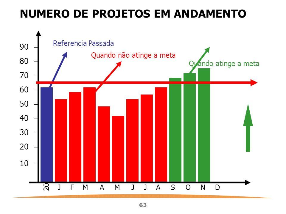 NUMERO DE PROJETOS EM ANDAMENTO