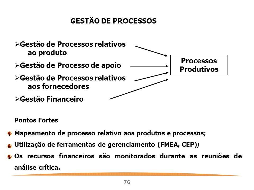 Gestão de Processos relativos ao produto Gestão de Processo de apoio