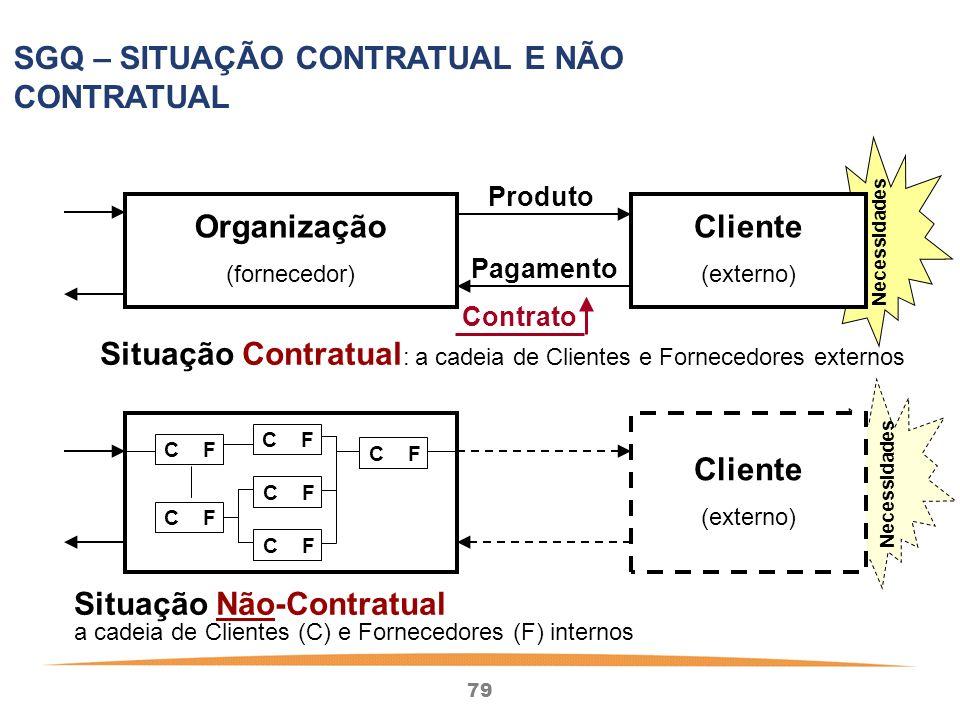 Situação Contratual: a cadeia de Clientes e Fornecedores externos