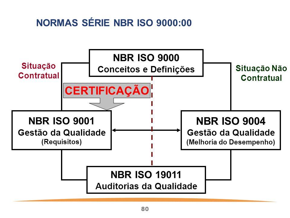 CERTIFICAÇÃO NBR ISO 9004 NBR ISO 9000 NBR ISO 9001 NBR ISO 19011