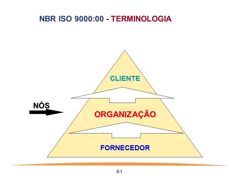 NBR ISO 9000:00 - TERMINOLOGIA