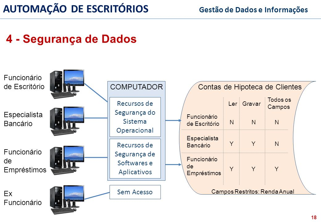 4 - Segurança de Dados Funcionário de Escritório COMPUTADOR