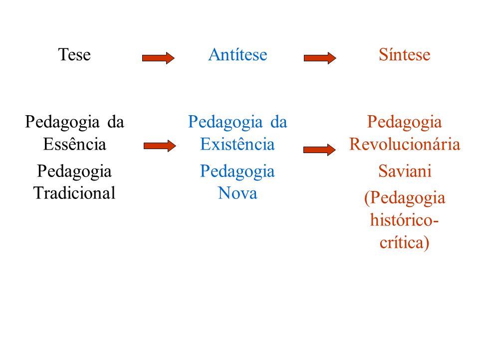 Pedagogia Tradicional Pedagogia da Existência Pedagogia Nova