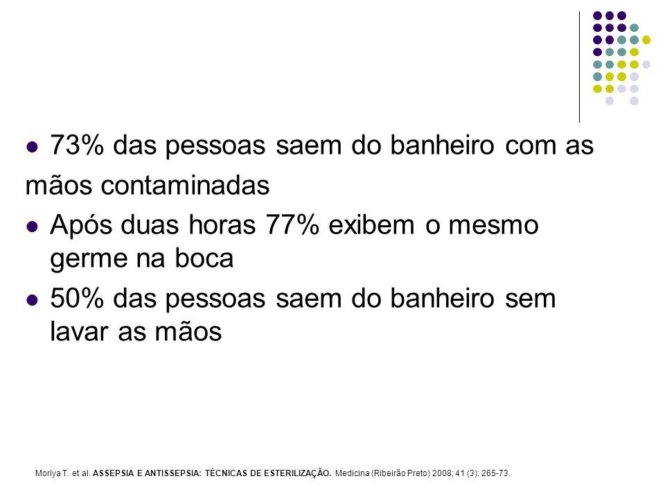 73% das pessoas saem do banheiro com as mãos contaminadas