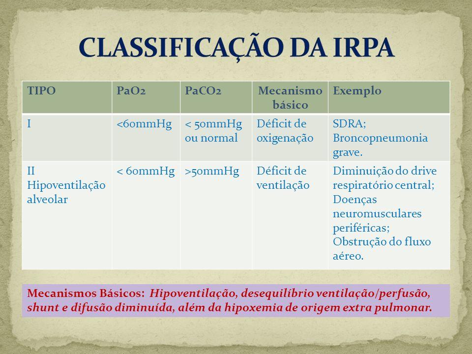 CLASSIFICAÇÃO DA IRPA TIPO PaO2 PaCO2 Mecanismo básico Exemplo I