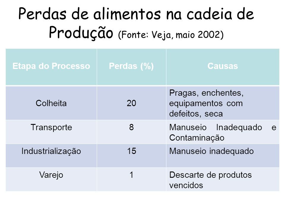 Perdas de alimentos na cadeia de Produção (Fonte: Veja, maio 2002)