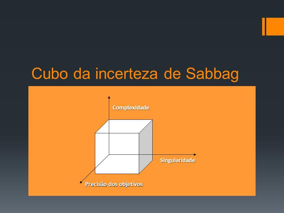 Cubo da incerteza de Sabbag