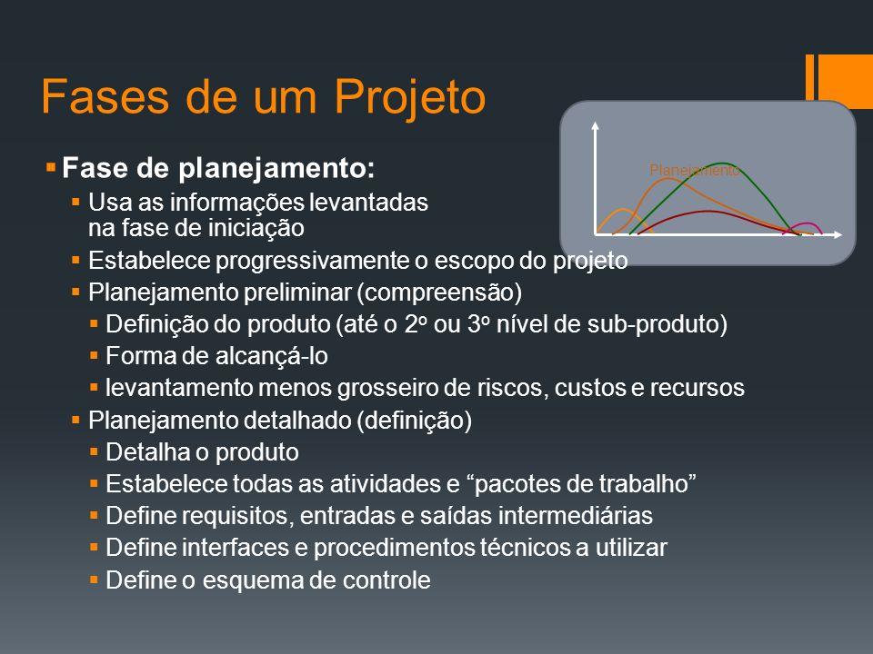Fases de um Projeto Fase de planejamento: