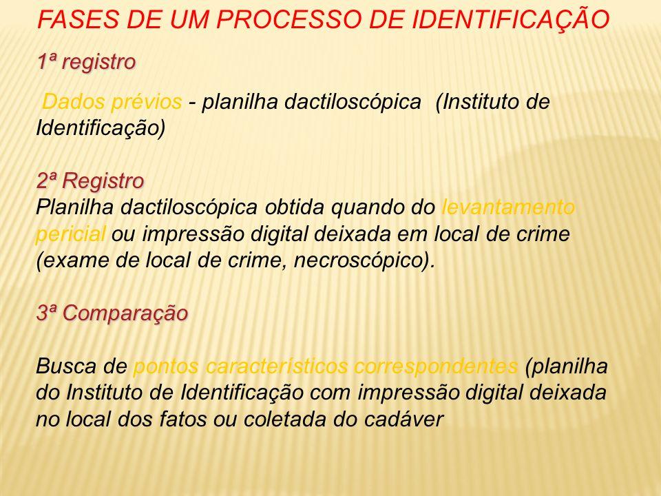 FASES DE UM PROCESSO DE IDENTIFICAÇÃO