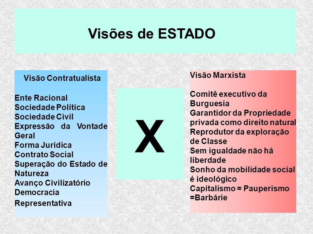 X Visões de ESTADO Visão Contratualista Visão Marxista