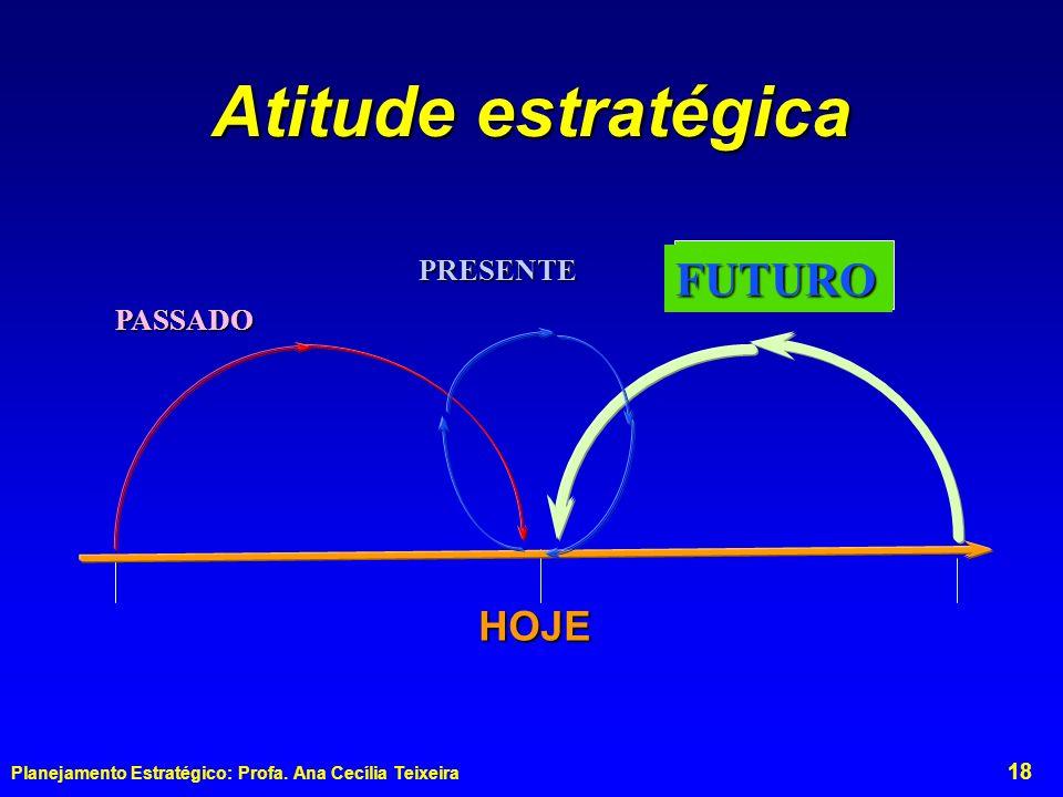 Atitude estratégica FUTURO PRESENTE PASSADO HOJE
